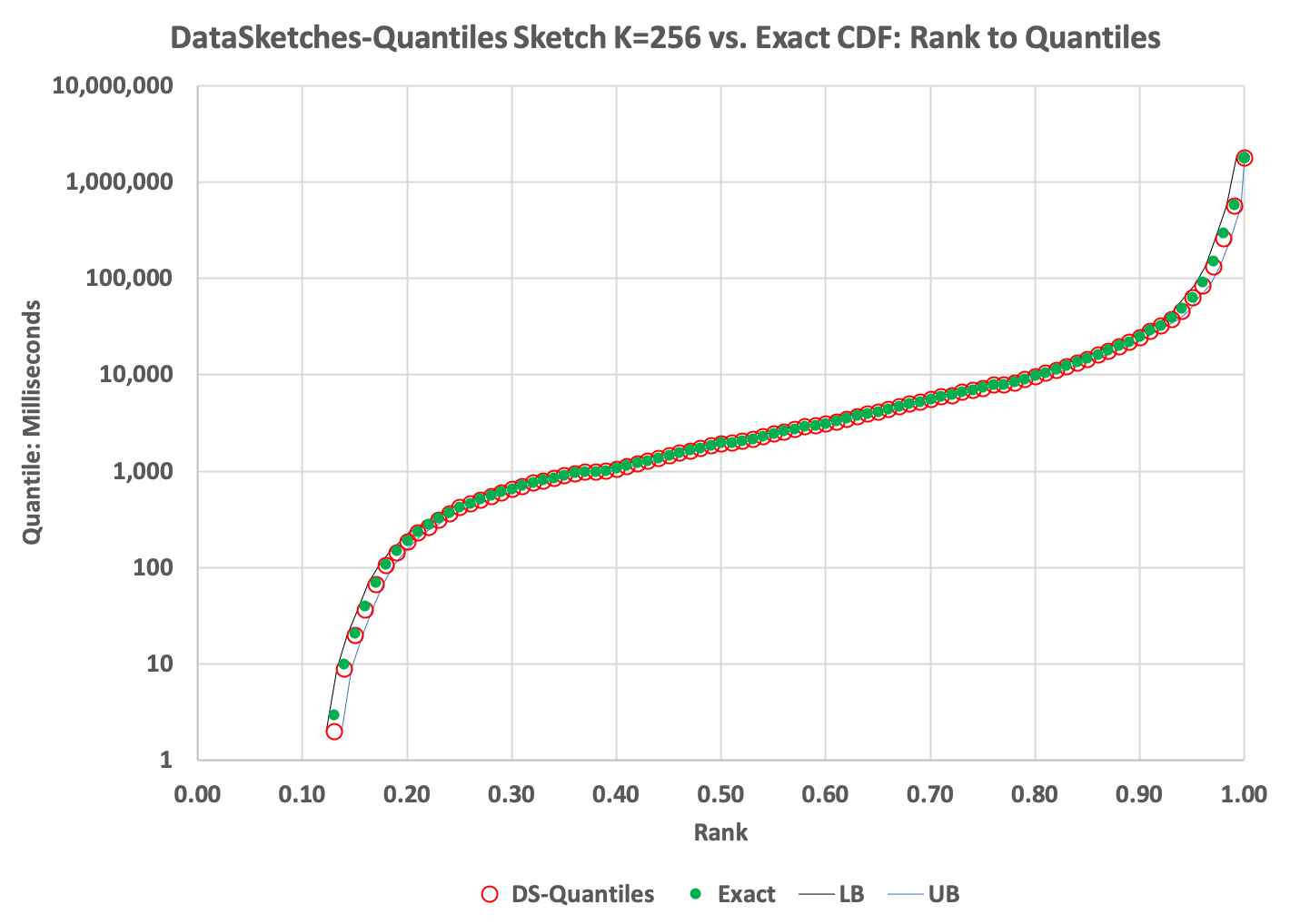 DataSketches | Quantiles Sketch Overview