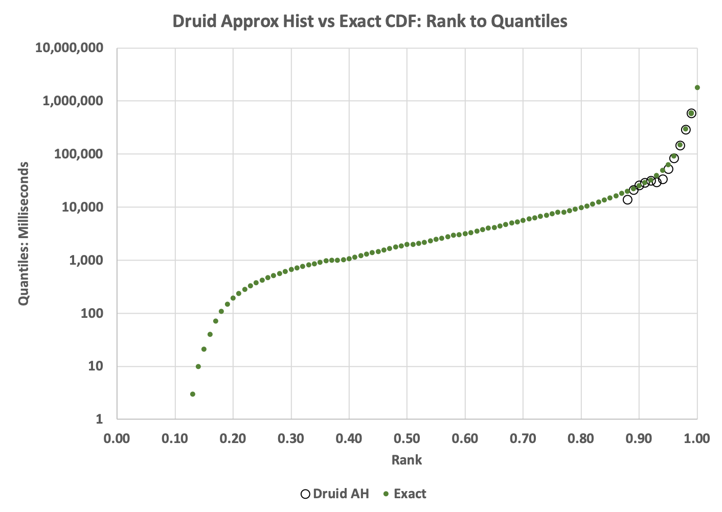 Druid Approx Hist CDF of ranks to quantiles