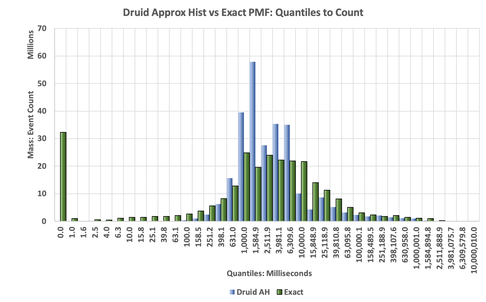 Druid Approx Hist PMF of values to counts